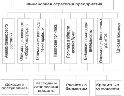 Финансовая стратегия фирмы курсовая работа 3407