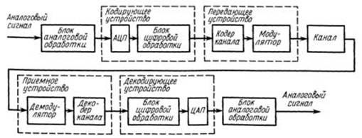 Информационные технологии и электротехника