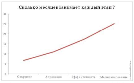 Финансирование стартапов - этапы критерии источники