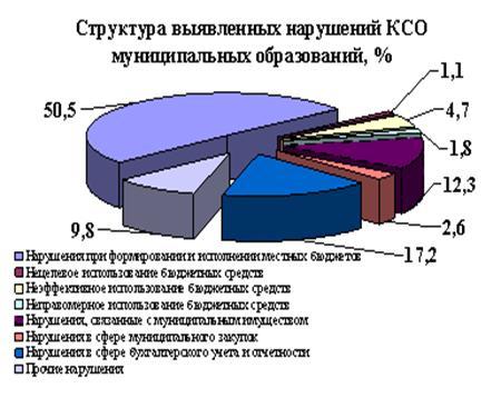 Реферат: Государственный и муниципальный финансовый контроль 2 -