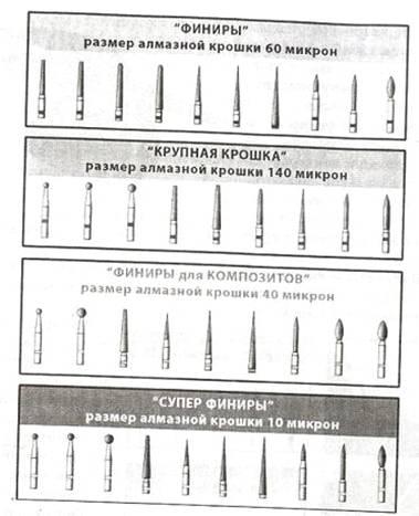 Реферат: Организация стоматологической помощи -