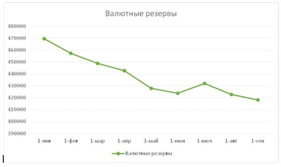 реферат найти Золотовалютные резервы Российской Федерации