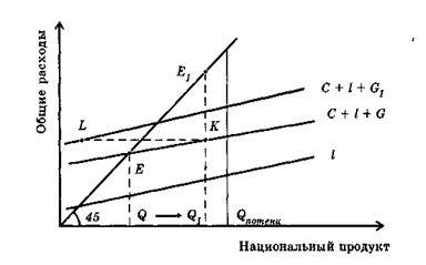 Кейнсианская девушка модель равновесия курсовая работа гуманистическая девушка модель групповой работы