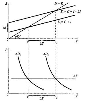 Курсовая работа кейнсианская девушка модель макроэкономического равновесия что одеть на кастинг в модельное агентство