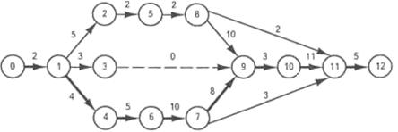 Методы сетевого планирования. Реферат. Менеджмент. 2015-06-04