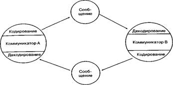 модели коммуникации курсовая работа