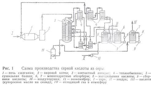 курсовая работа производство серной кислоты (окисление сернистого газа)