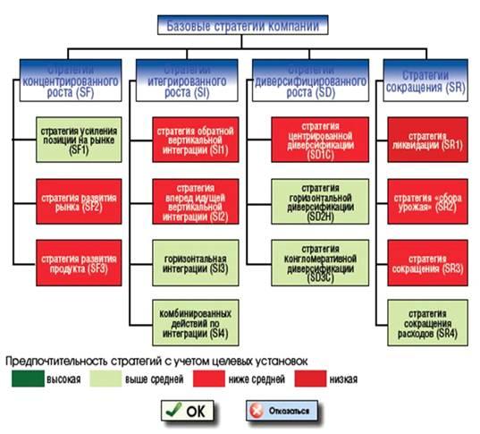 курсовая работа организация и развитие деятельности организаций на потребительском рынке