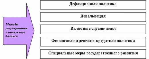 курсовая работа. формирование фонда заработной платы, его структура и методы регулирования.