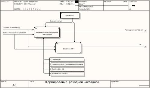 Девушка модель документооборота потоки работ работа для девушки свободный график