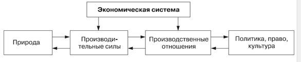 Экономическая система общества типы и модели курсовая работа мой парень и девушки на работе