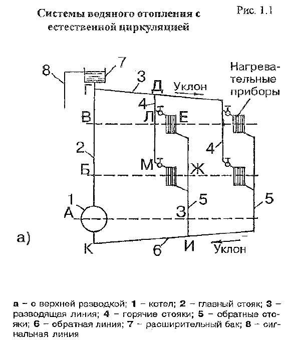 Водяная система отопления реферат 3074