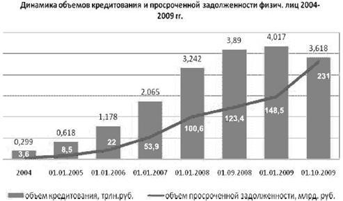 просроченная задолженность по кредитам сх производителям взять кредит онлайн россельхозбанк официальный сайт